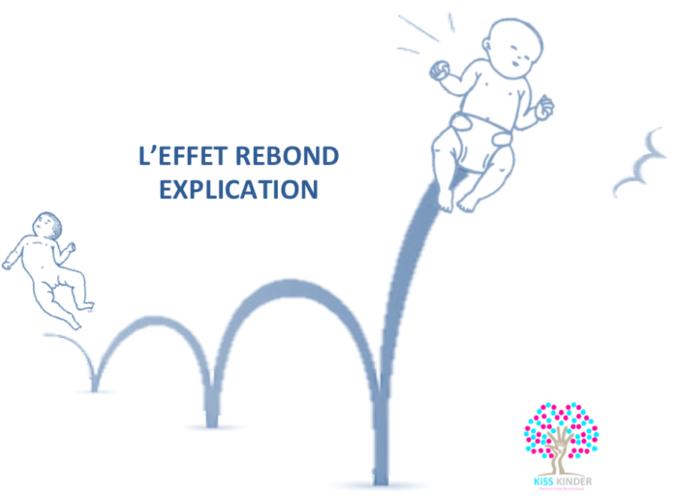 Après les séances – L'effet rebond explication