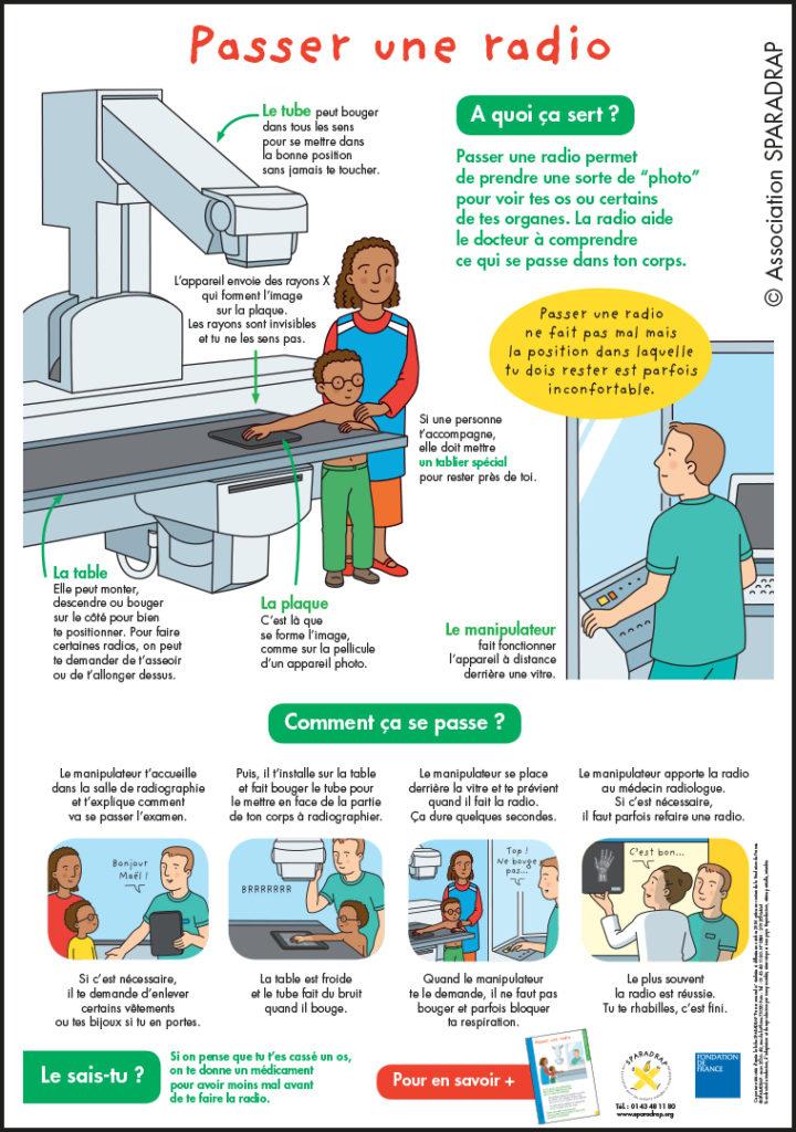 Les principales étapes de la radiographie expliquées aux enfants (poster)